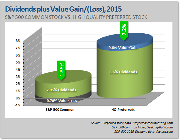 guide to preferred shares 2015