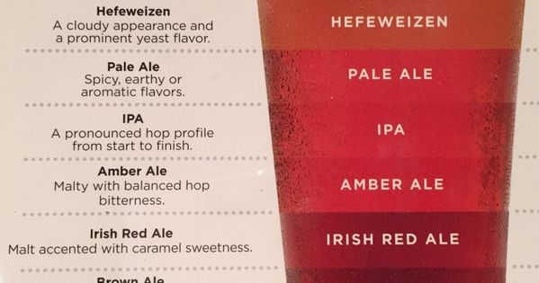 guide to beer styles classification