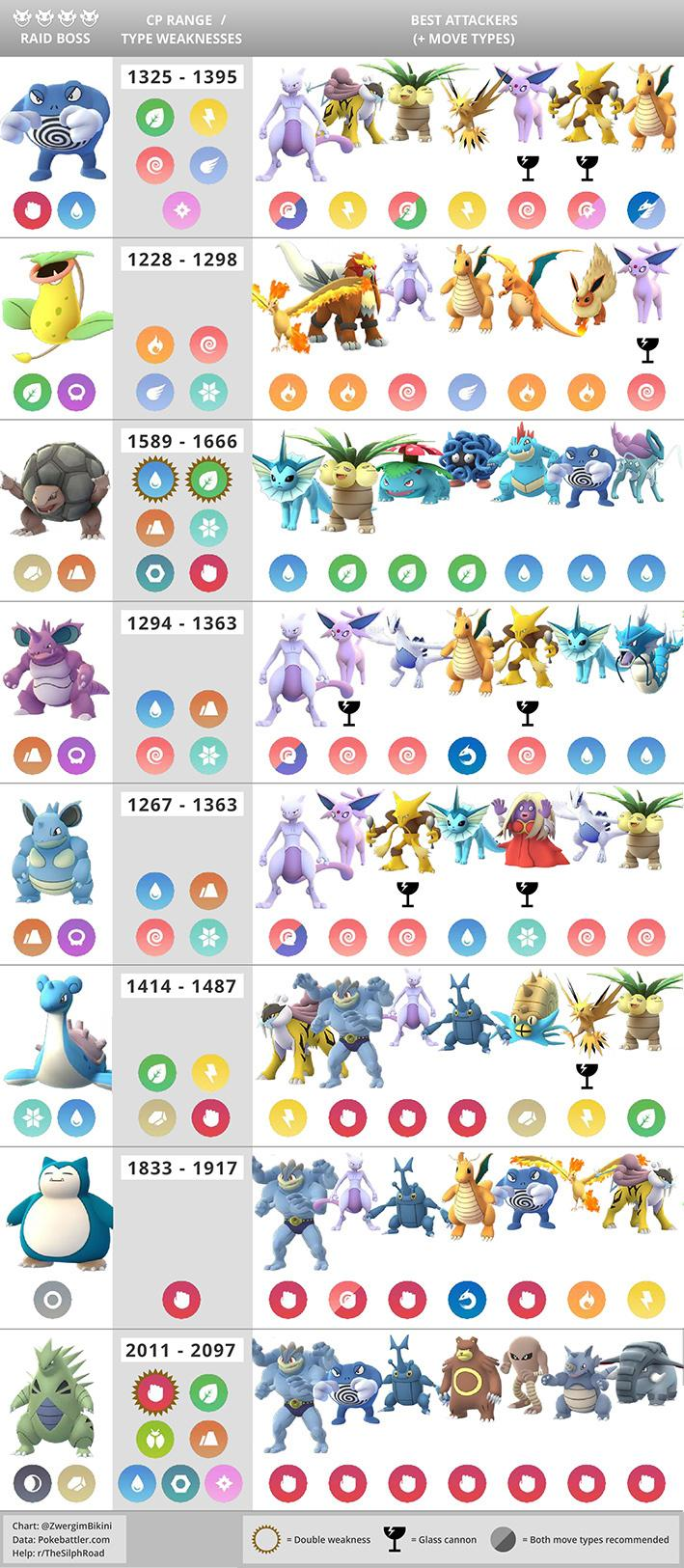 pokemon strength and weakness guide