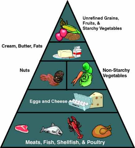 low carb food guide pyramid