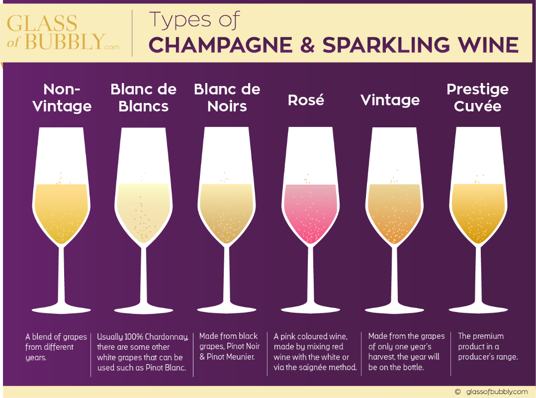 guide to champagne and sparkling wine