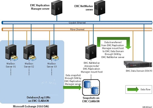emc backup and recovery manager installation guide