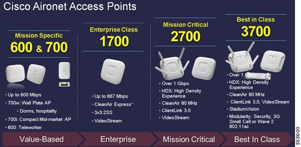 cisco 3602i access point configuration guide