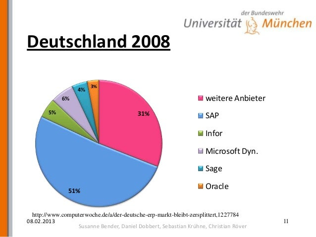 oracle software investment guide deutsch